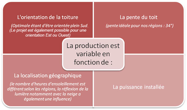 Condition de production d'éléctricité